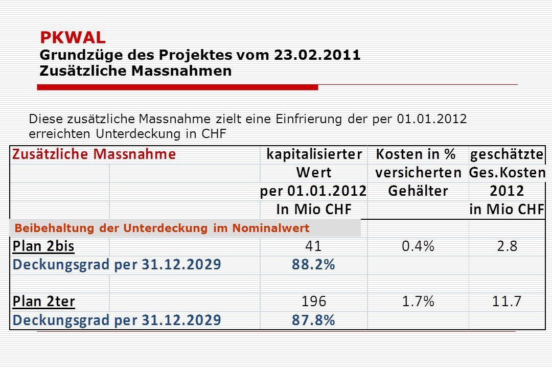 PKWAL Grundzüge des Projektes vom 23.02.2011 Zusätzliche Massnahmen Diese zusätzliche Massnahme zielt eine Einfrierung der per 01.01.2012 erreichten Unterdeckung in CHF Beibehaltung der Unterdeckung im Nominalwert