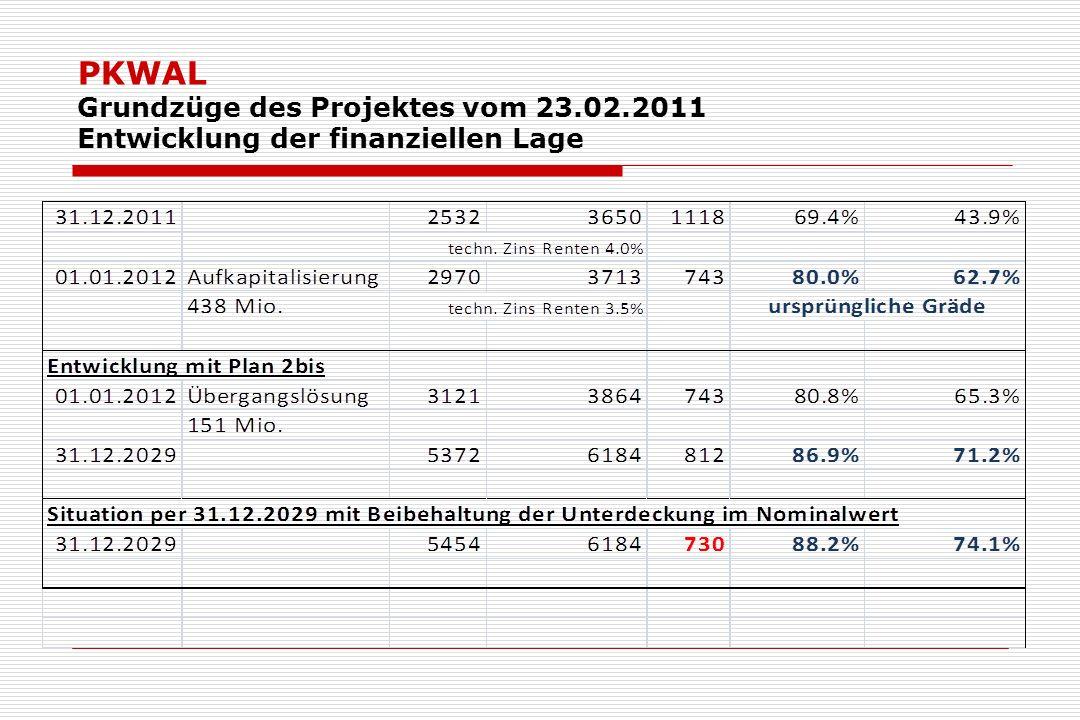 PKWAL Grundzüge des Projektes vom 23.02.2011 Entwicklung der finanziellen Lage