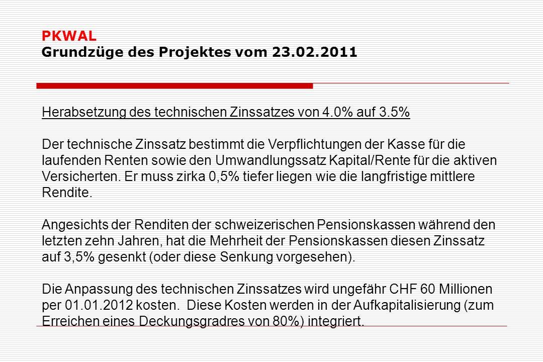 PKWAL Grundzüge des Projektes vom 23.02.2011 Herabsetzung des technischen Zinssatzes von 4.0% auf 3.5% Der technische Zinssatz bestimmt die Verpflichtungen der Kasse für die laufenden Renten sowie den Umwandlungssatz Kapital/Rente für die aktiven Versicherten.