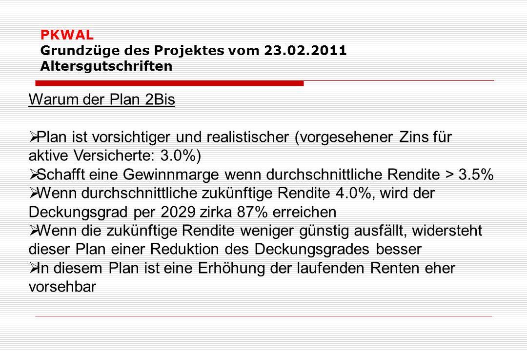 PKWAL Grundzüge des Projektes vom 23.02.2011 Altersgutschriften Warum der Plan 2Bis Plan ist vorsichtiger und realistischer (vorgesehener Zins für aktive Versicherte: 3.0%) Schafft eine Gewinnmarge wenn durchschnittliche Rendite > 3.5% Wenn durchschnittliche zukünftige Rendite 4.0%, wird der Deckungsgrad per 2029 zirka 87% erreichen Wenn die zukünftige Rendite weniger günstig ausfällt, widersteht dieser Plan einer Reduktion des Deckungsgrades besser In diesem Plan ist eine Erhöhung der laufenden Renten eher vorsehbar