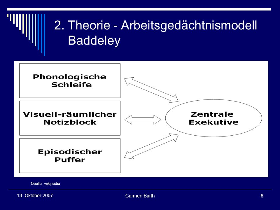 Carmen Barth6 13. Oktober 2007 2. Theorie - Arbeitsgedächtnismodell Baddeley Quelle: wikipedia