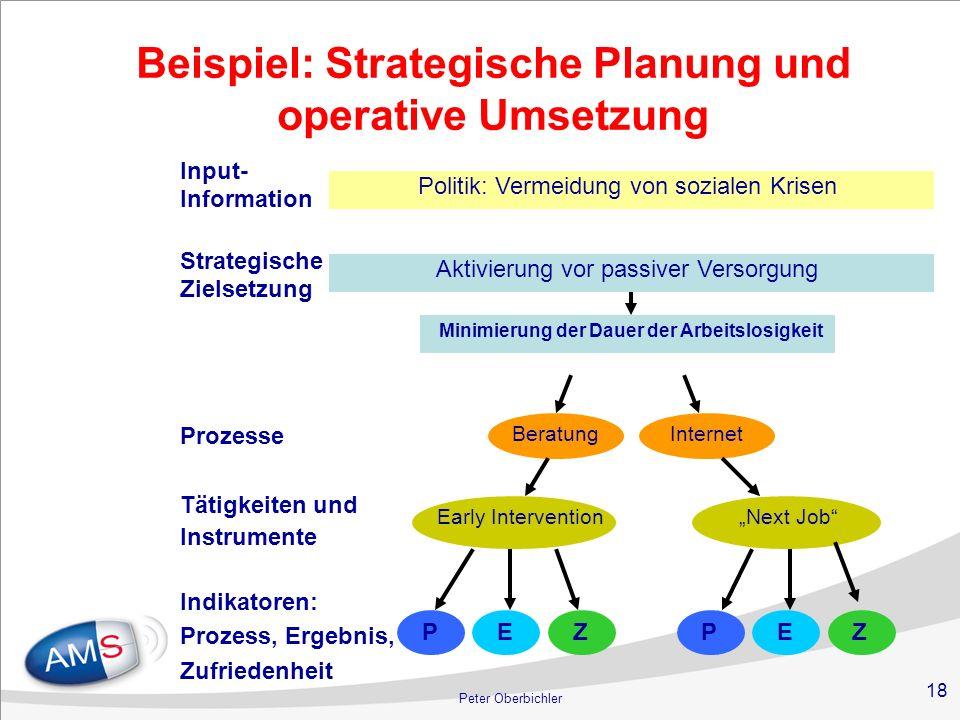18 Peter Oberbichler Politik: Vermeidung von sozialen Krisen Aktivierung vor passiver Versorgung Next Job Minimierung der Dauer der Arbeitslosigkeit I