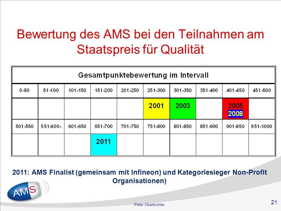 21 Peter Oberbichler Bewertung des AMS bei den Teilnahmen am Staatspreis für Qualität 2011: AMS Finalist (gemeinsam mit Infineon) und Kategoriesieger