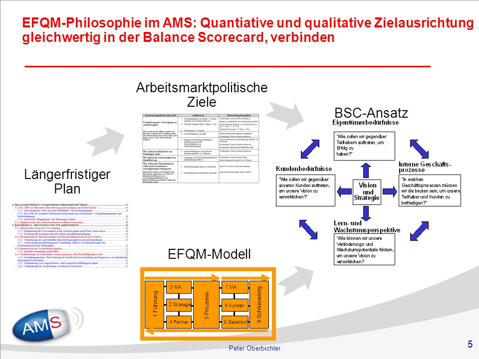 5 Peter Oberbichler EFQM-Modell BSC-Ansatz Längerfristiger Plan Arbeitsmarktpolitische Ziele EFQM-Philosophie im AMS: Quantiative und qualitative Ziel