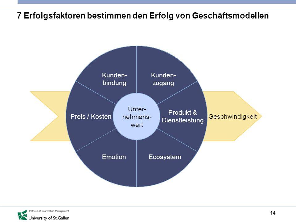 14 7 Erfolgsfaktoren bestimmen den Erfolg von Geschäftsmodellen Kunden- bindung Preis / Kosten EmotionEcosystem Produkt & Dienstleistung Kunden- zugan