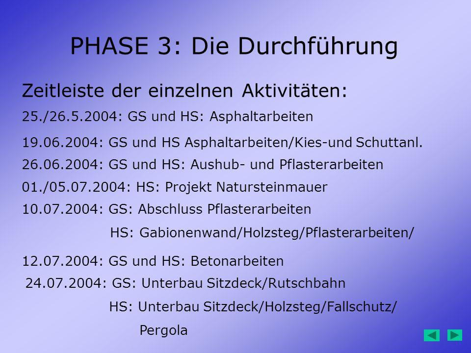 PHASE 3: Die Durchführung Zeitleiste der einzelnen Aktivitäten: 25./26.5.2004: GS und HS: Asphaltarbeiten 19.06.2004: GS und HS Asphaltarbeiten/Kies-u
