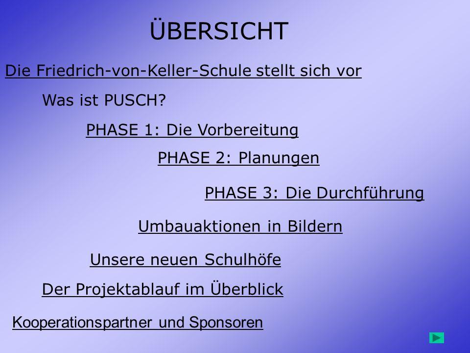 ÜBERSICHT Die Friedrich-von-Keller-Schule stellt sich vor Was ist PUSCH? PHASE 1: Die Vorbereitung PHASE 2: Planungen PHASE 3: Die Durchführung Der Pr