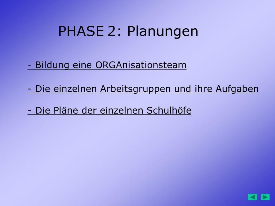 PHASE 2: Planungen - Bildung eine ORGAnisationsteam - Die einzelnen Arbeitsgruppen und ihre Aufgaben - Die Pläne der einzelnen Schulhöfe