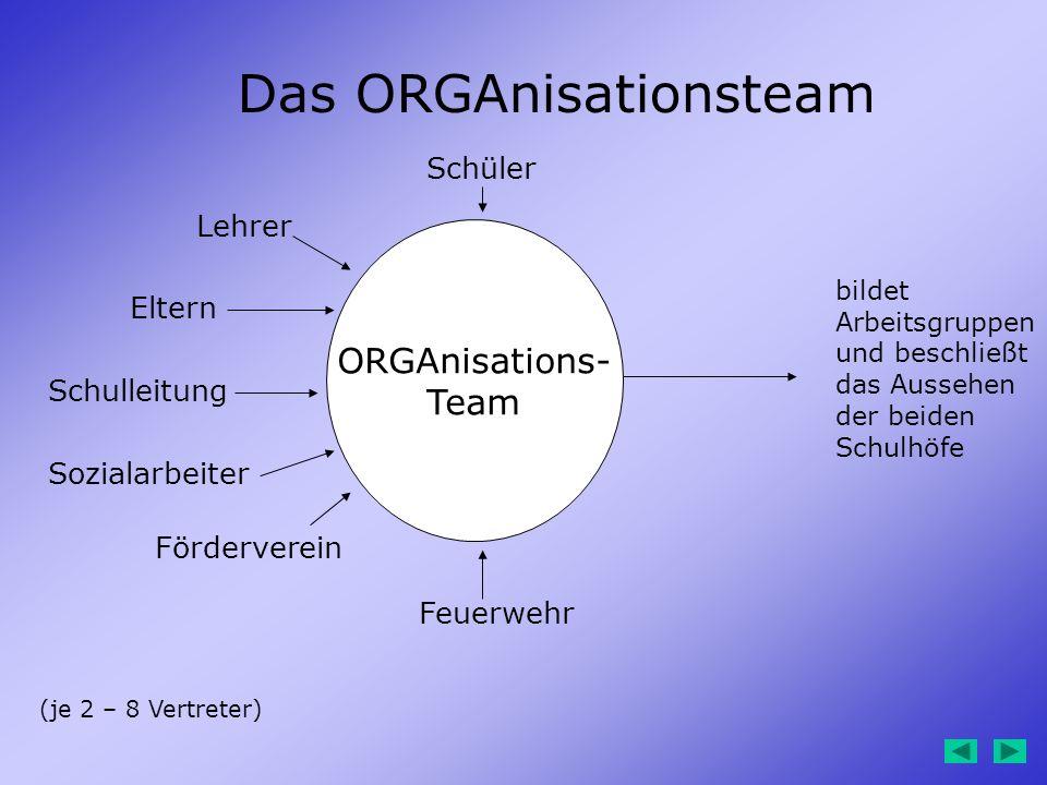 ORGAnisations- Team (je 2 – 8 Vertreter) Eltern Schulleitung Schüler Lehrer Feuerwehr Förderverein bildet Arbeitsgruppen und beschließt das Aussehen d