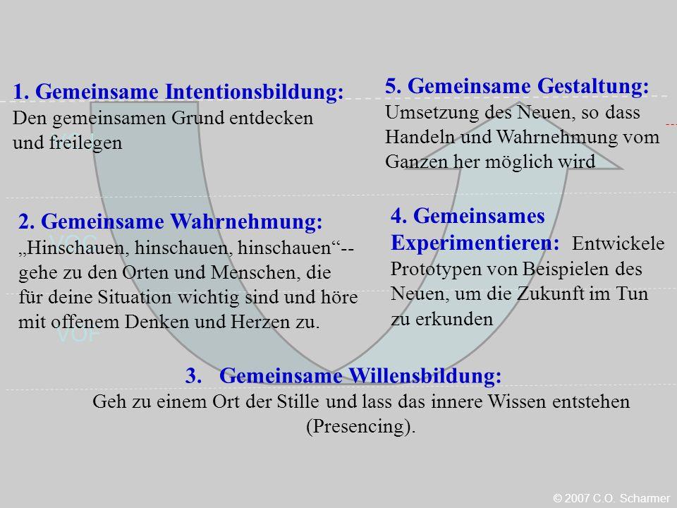 VOC VOJ VOF 1.Gemeinsame Intentionsbildung: Den gemeinsamen Grund entdecken und freilegen 2.