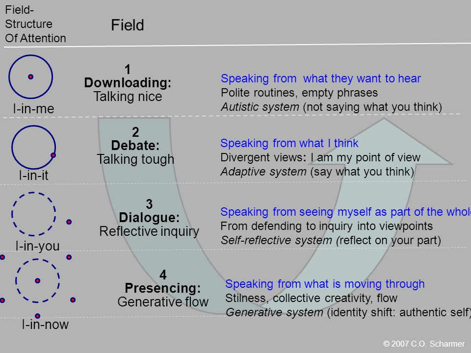 I-in-me I-in-it I-in-you I-in-now Field- Structure Of Attention 1 Downloading: Talking nice 2 Debate: Talking tough 3 Dialogue: Reflective inquiry 4 Presencing: Generative flow Field Speaking from what I think Divergent views: I am my point of view Adaptive system (say what you think) Speaking from seeing myself as part of the whole From defending to inquiry into viewpoints Self-reflective system (reflect on your part) Speaking from what they want to hear Polite routines, empty phrases Autistic system (not saying what you think) Speaking from what is moving through Stilness, collective creativity, flow Generative system (identity shift: authentic self) © 2007 C.O.