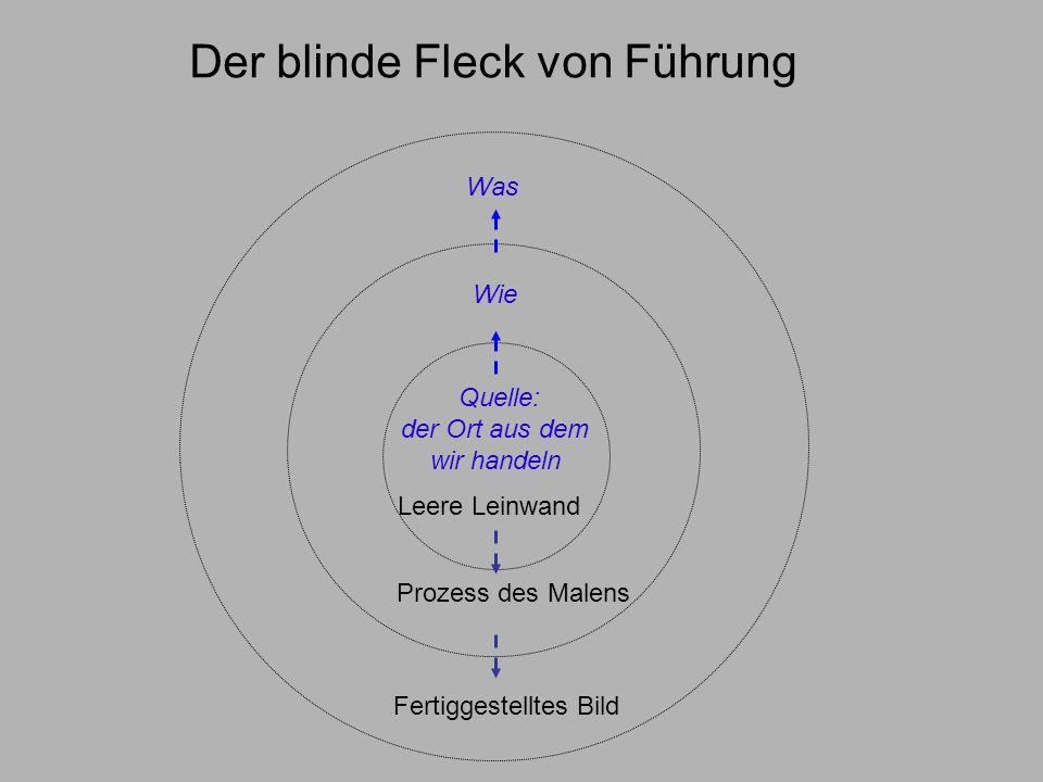 Der blinde Fleck von Führung Prozess des Malens Fertiggestelltes Bild Leere Leinwand Quelle: der Ort aus dem wir handeln Wie Was