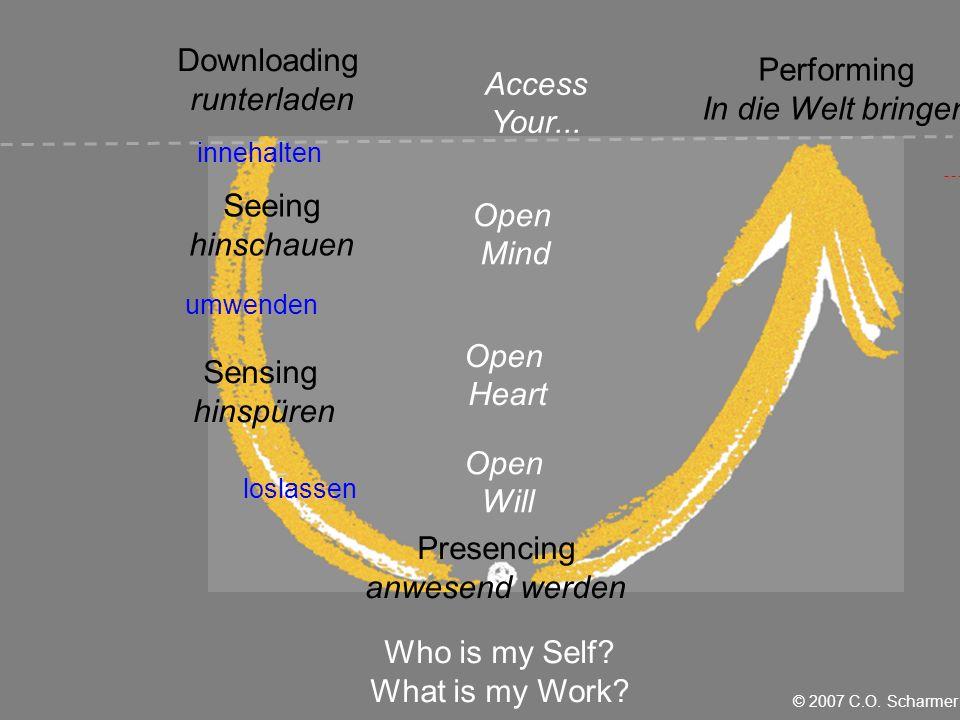 innehalten umwenden loslassen Open Will Open Heart Open Mind Seeing hinschauen Sensing hinspüren Presencing anwesend werden Performing In die Welt bringen Access Your...