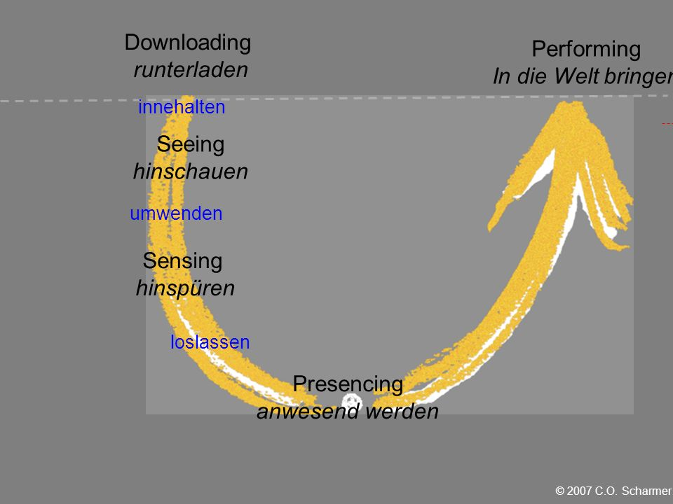 innehalten umwenden loslassen Seeing hinschauen Sensing hinspüren Presencing anwesend werden Performing In die Welt bringen Downloading runterladen © 2007 C.O.