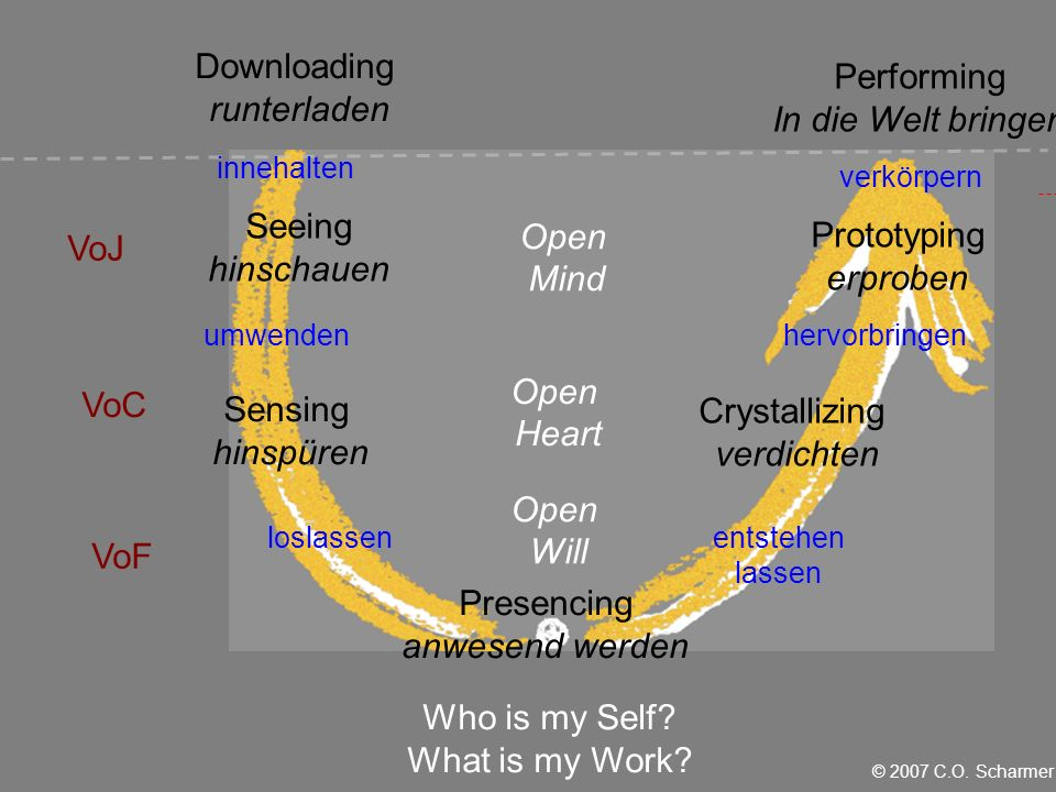 innehalten umwenden loslassen Open Will Open Heart Open Mind Seeing hinschauen Sensing hinspüren Prototyping erproben Crystallizing verdichten verkörpern hervorbringen entstehen lassen Presencing anwesend werden Performing In die Welt bringen Downloading runterladen Who is my Self.