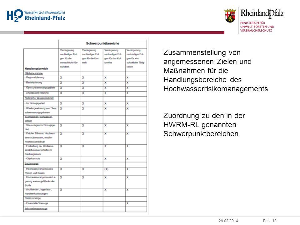 Folie 1329.03.2014 Zusammenstellung von angemessenen Zielen und Maßnahmen für die Handlungsbereiche des Hochwasserrisikomanagements Zuordnung zu den i