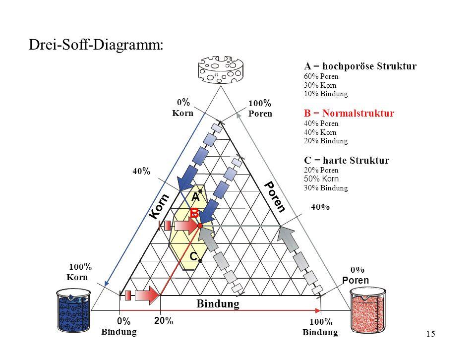 15 Drei-Soff-Diagramm: 100 % Korn 100 % Bindung C A K o r n P o r e n A = hochporöse Struktur C = harte Struktur 60% Poren 30% Korn 10% Bindung 40% Po