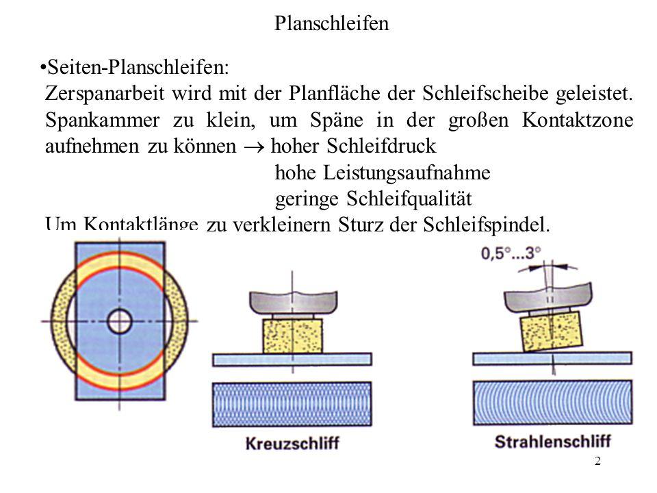 3 Umfangsplanschleifen: Zerspanarbeit wird am Umfang der Schleifscheibe geleistet.