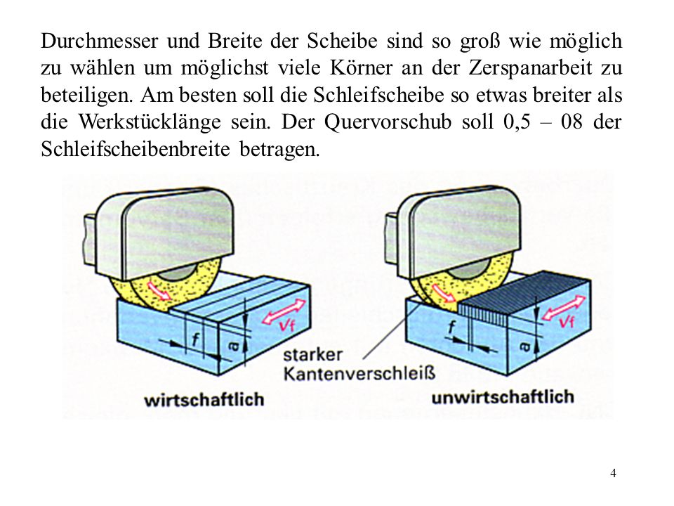 5 Rundschleifen Außen-Rundschleifen: Typisch ist die kurze Kontaktzone zwischen Werkstück und Schleifscheiben geringe Schleifwärme günstige Kühlung leichte Spanaufnahme