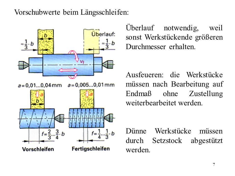 7 Vorschubwerte beim Längsschleifen: Überlauf notwendig, weil sonst Werkstückende größeren Durchmesser erhalten. Ausfeueren: die Werkstücke müssen nac