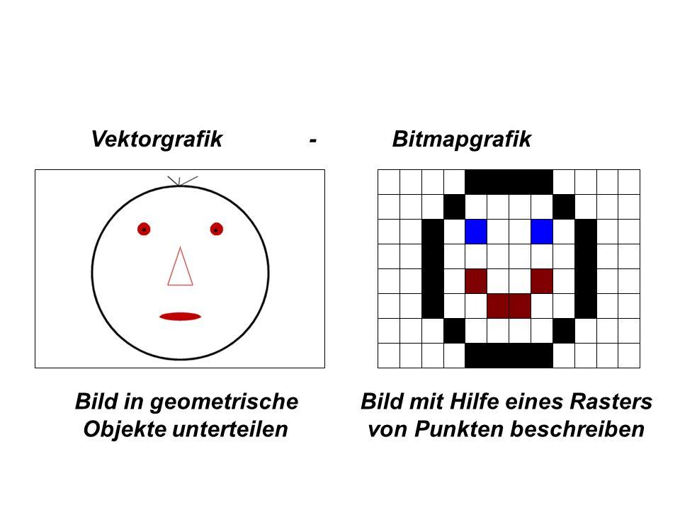 Vektorgrafik - Bitmapgrafik Bild mit Hilfe eines Rasters von Punkten beschreiben Bild in geometrische Objekte unterteilen