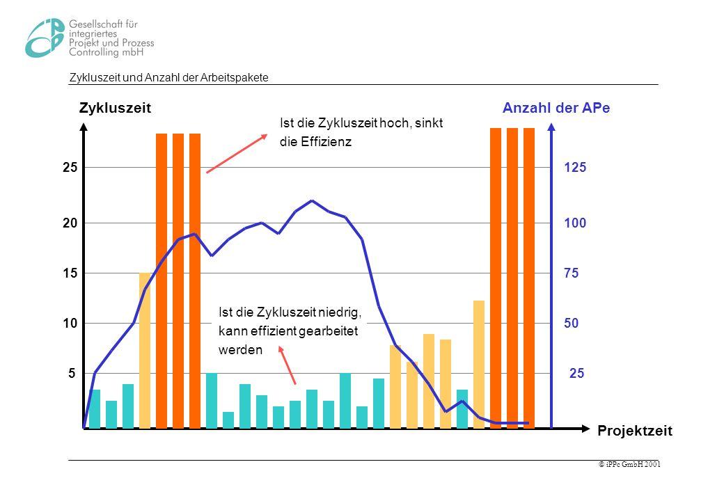 © iPPc GmbH 2001 Zykluszeit und Anzahl der Arbeitspakete Zykluszeit Projektzeit 5 15 10 25 20 Anzahl der APe 25 75 50 125 100 Ist die Zykluszeit hoch,