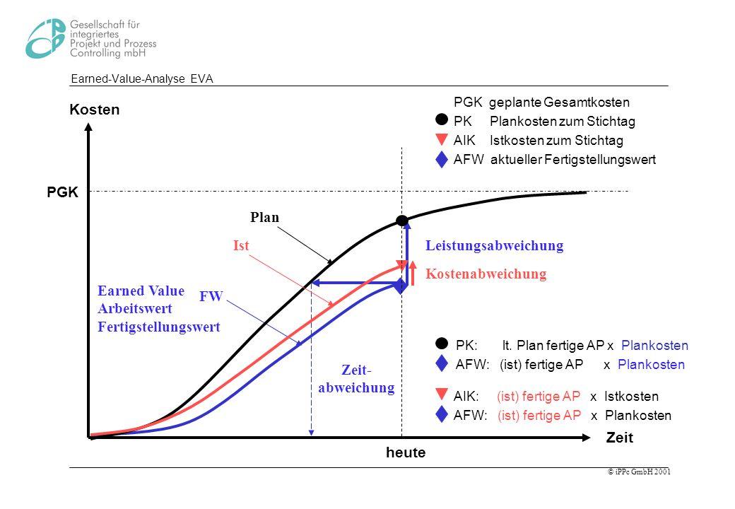 © iPPc GmbH 2001 Earned-Value-Analyse EVA Leistungsabweichung Zeit- abweichung PK: lt. Plan fertige AP x Plankosten AFW: (ist) fertige AP x Plankosten