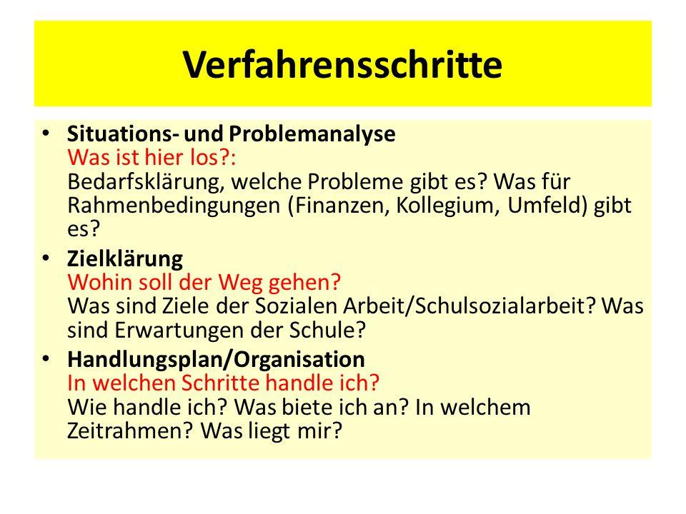 Verfahrensschritte Situations- und Problemanalyse Was ist hier los?: Bedarfsklärung, welche Probleme gibt es? Was für Rahmenbedingungen (Finanzen, Kol