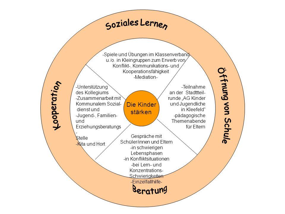 Die Kinder stärken -Spiele und Übungen im Klassenverband u./o. in Kleingruppen zum Erwerb von Konflikt-, Kommunikations- und Kooperationsfähigkeit -Me