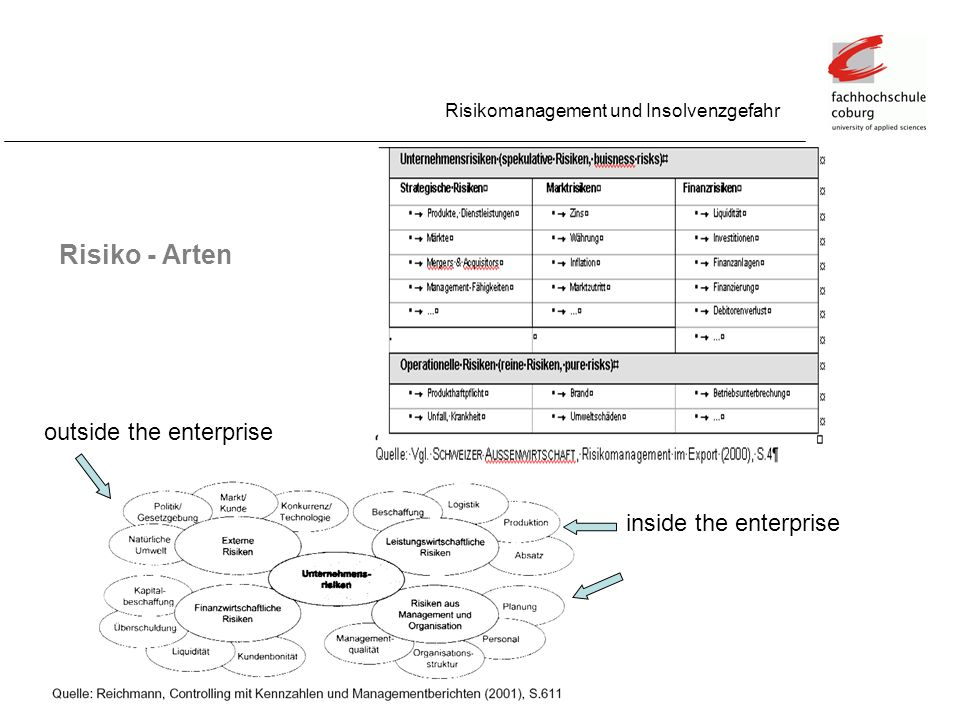 Risiko - Arten Risikomanagement und Insolvenzgefahr outside the enterprise inside the enterprise