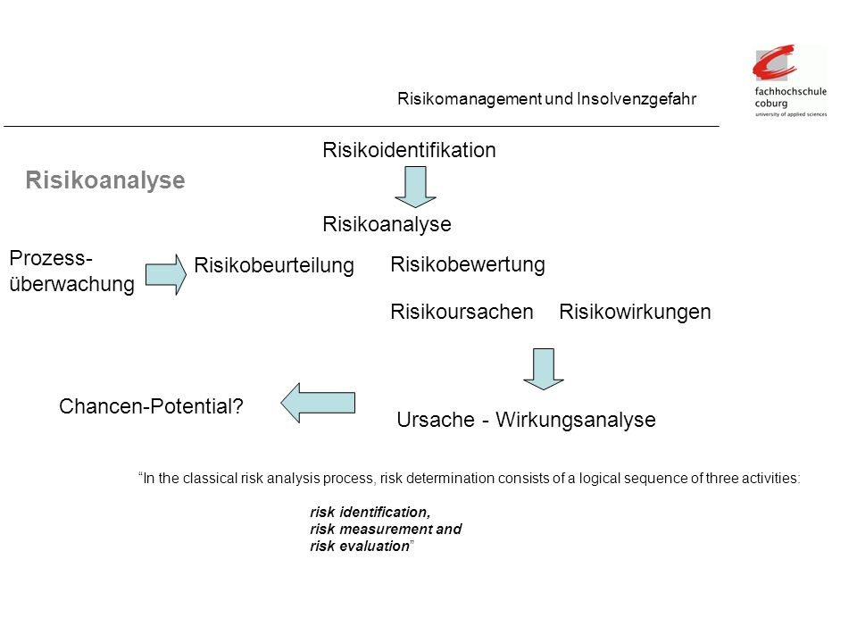Risikoanalyse Risikomanagement und Insolvenzgefahr Risikoidentifikation Risikoanalyse Risikobewertung Risikobeurteilung RisikoursachenRisikowirkungen Prozess- überwachung Ursache - Wirkungsanalyse In the classical risk analysis process, risk determination consists of a logical sequence of three activities: risk identification, risk measurement and risk evaluation Chancen-Potential?
