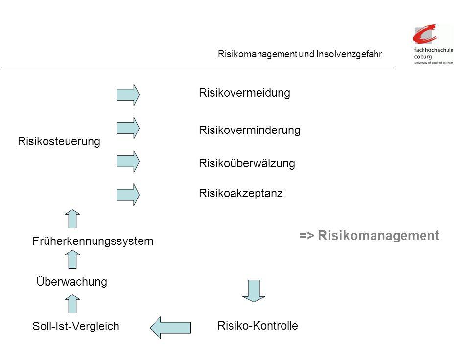 => Risikomanagement Risikomanagement und Insolvenzgefahr Risikovermeidung Risikoverminderung Risikoüberwälzung Risikoakzeptanz Risikosteuerung Risiko-