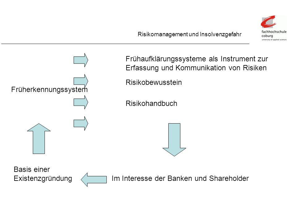 Risikomanagement und Insolvenzgefahr Frühaufklärungssysteme als Instrument zur Erfassung und Kommunikation von Risiken Risikobewusstein Risikohandbuch