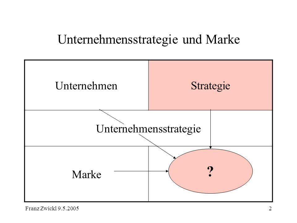 Franz Zwickl 9.5.20053 Unternehmensstrategie und Marke - Unternehmen Unternehmen: Organisation (Menschen und Sachmitteln) Plan Nachhaltigkeit Teilnahme am Erwerbsleben (im Wettbewerb) Gewinnerzielungsabsicht