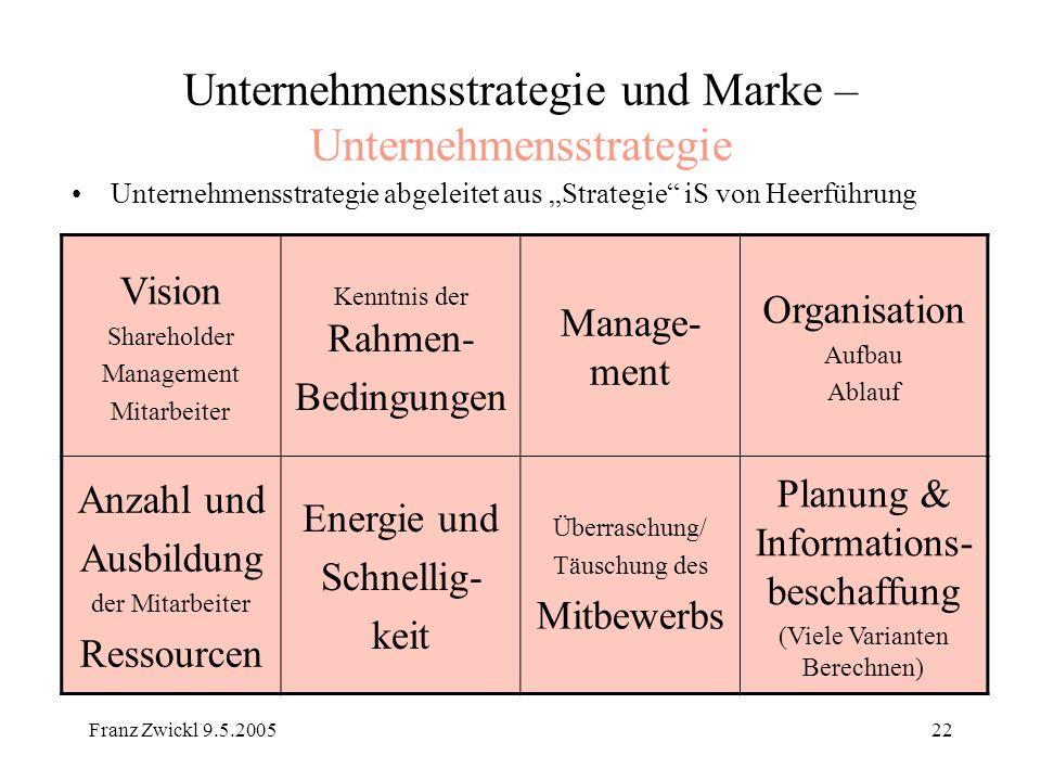 Franz Zwickl 9.5.200522 Unternehmensstrategie und Marke – Unternehmensstrategie Unternehmensstrategie abgeleitet aus Strategie iS von Heerführung Visi