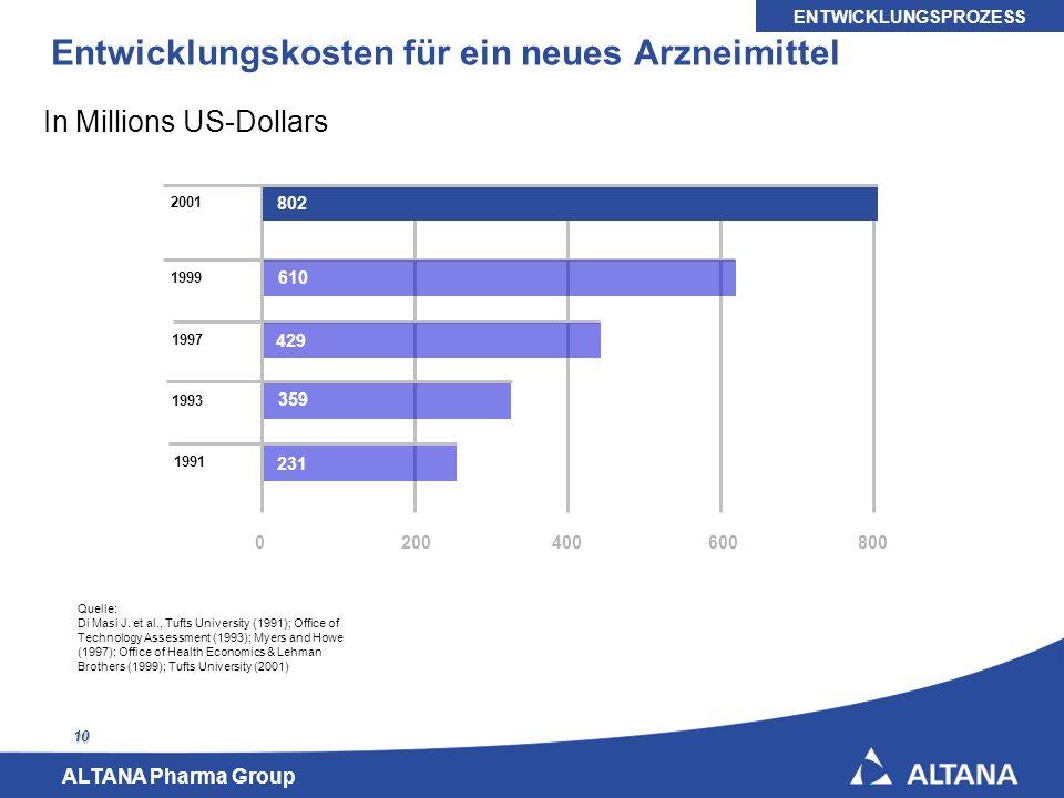 ALTANA Pharma Group 10 Entwicklungskosten für ein neues Arzneimittel 1991 1993 0200400600800 802 231 In Millions US-Dollars Quelle: Di Masi J. et al.,