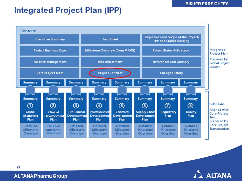 ALTANA Pharma Group 21 Integrated Project Plan (IPP) BISHER ERREICHTES