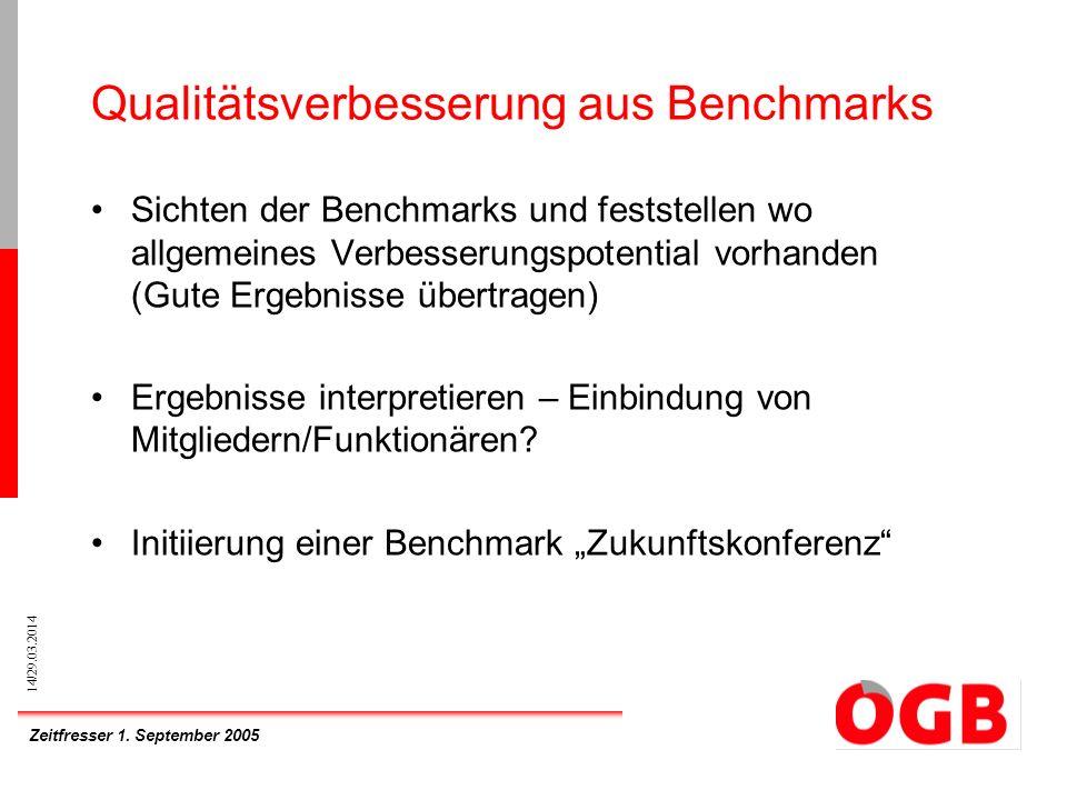 Zeitfresser 1. September 2005 14/29.03.2014 Qualitätsverbesserung aus Benchmarks Sichten der Benchmarks und feststellen wo allgemeines Verbesserungspo