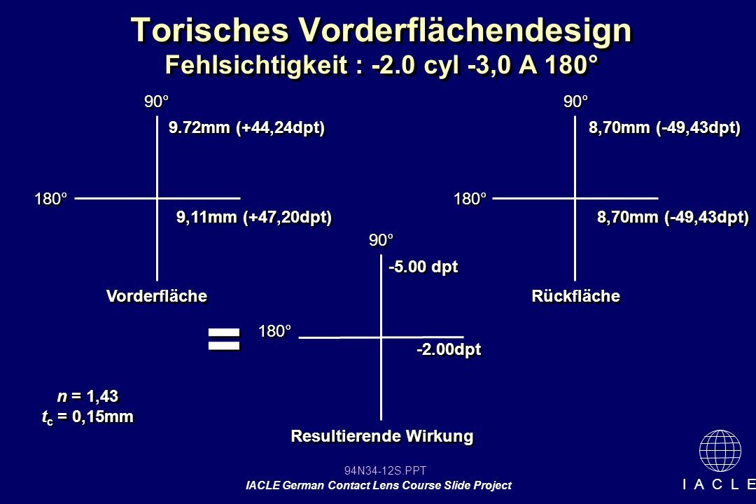 94N34-12S.PPT IACLE German Contact Lens Course Slide Project I A C L E Torisches Vorderflächendesign Fehlsichtigkeit : -2.0 cyl -3,0 A 180° 90° Vorder