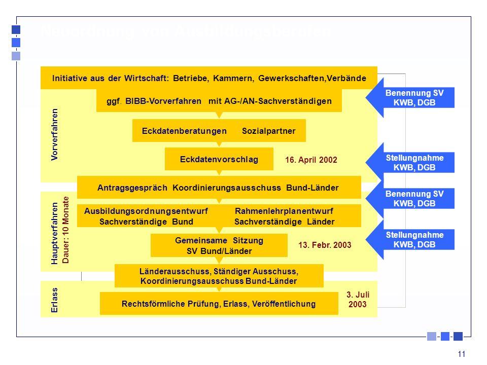 11 Neuordnung von Ausbildungsberufen Eckdatenberatungen Sozialpartner Eckdatenvorschlag Antragsgespräch Koordinierungsausschuss Bund-Länder Initiative