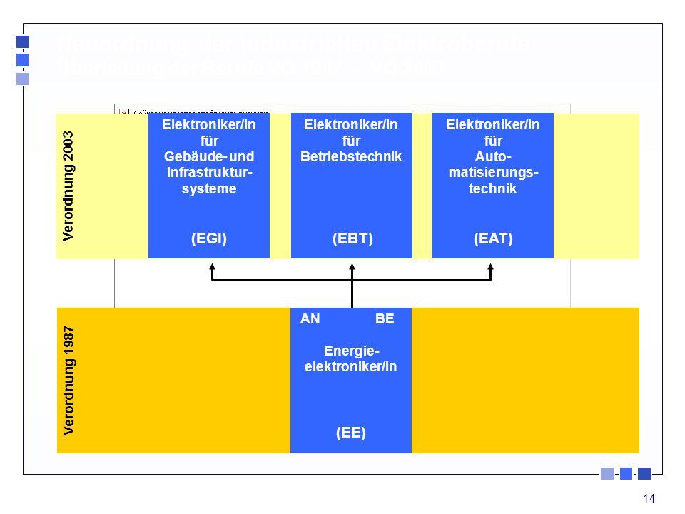 14 Verordnung 2003 Elektroniker/in für Betriebstechnik (EBT) Elektroniker/in für Auto- matisierungs- technik (EAT) Elektroniker/in für Gebäude- und In