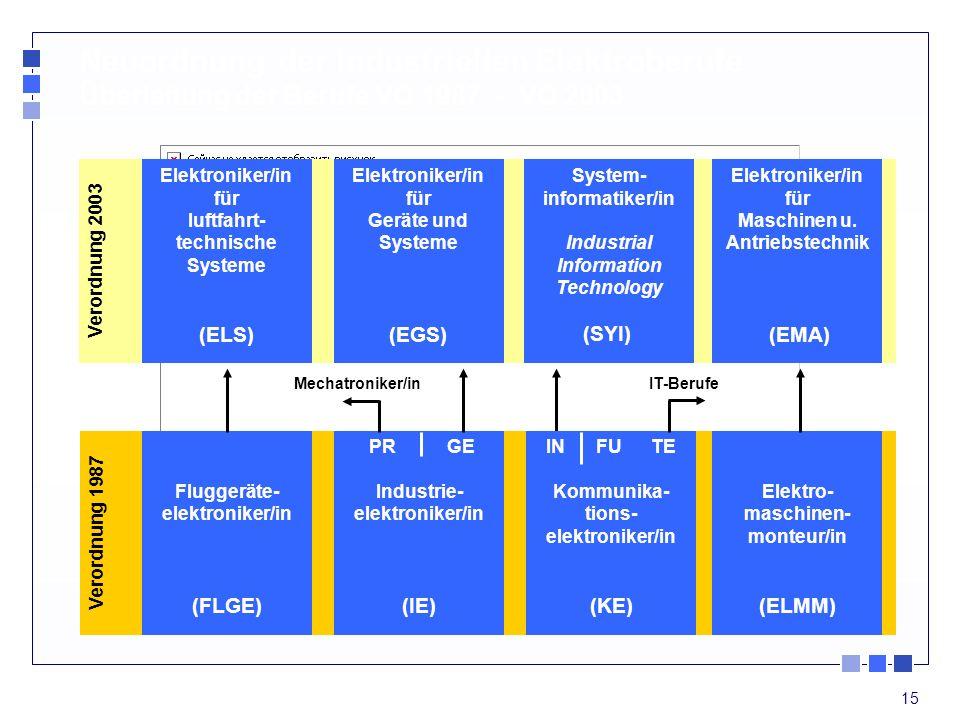 15 Verordnung 2003 Verordnung 1987 Elektroniker/in für luftfahrt- technische Systeme (ELS) Elektroniker/in für Geräte und Systeme (EGS) System- inform