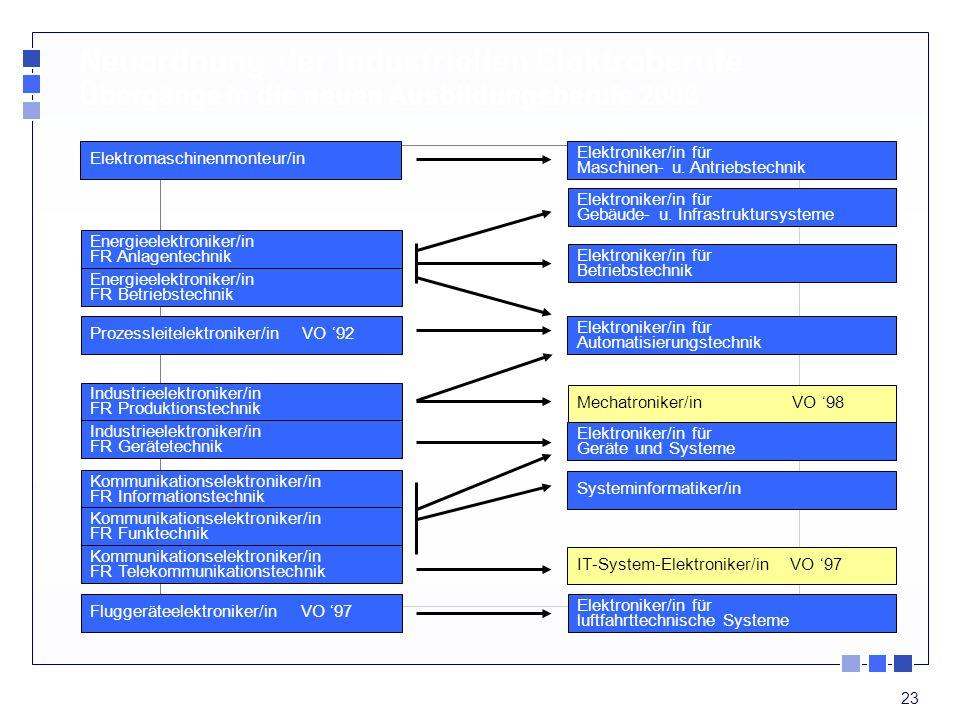 23 Elektromaschinenmonteur/in Energieelektroniker/in FR Anlagentechnik Energieelektroniker/in FR Betriebstechnik Prozessleitelektroniker/in VO 92 Indu