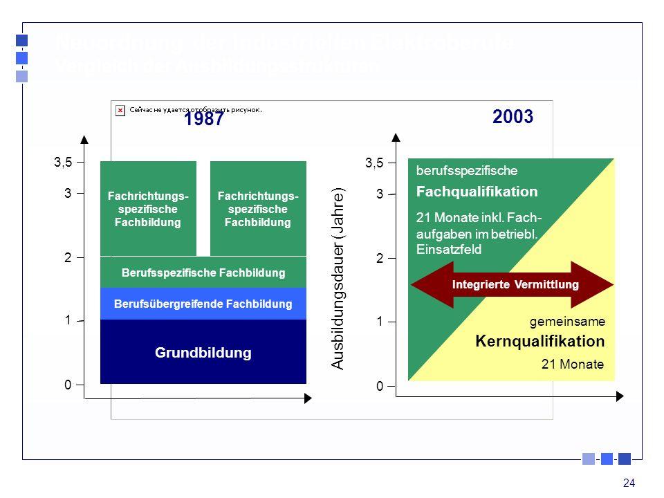24 0 1 2 3 Ausbildungsdauer (Jahre) berufsspezifische Fachqualifikation 21 Monate inkl. Fach- aufgaben im betriebl. Einsatzfeld 1987 2003 3,5 Neuordnu