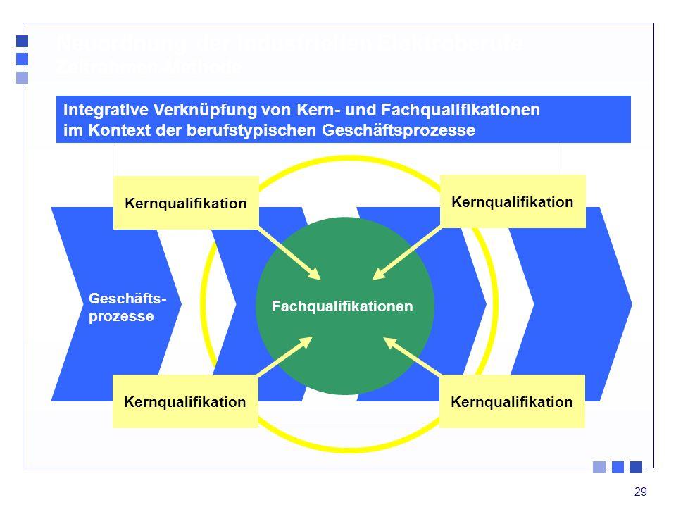 29 Fachqualifikationen Geschäfts- prozesse Kernqualifikation Neuordnung der industriellen Elektroberufe Zeitrahmen-Methode Integrative Verknüpfung von