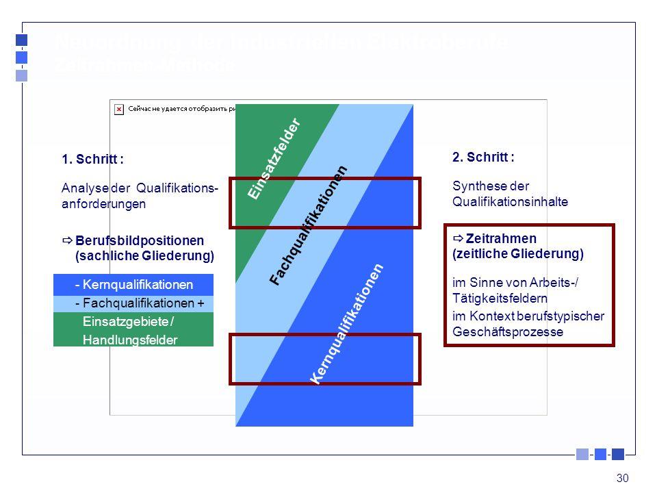 30 2. Schritt : Synthese der Qualifikationsinhalte Zeitrahmen (zeitliche Gliederung) im Sinne von Arbeits-/ Tätigkeitsfeldern im Kontext berufstypisch