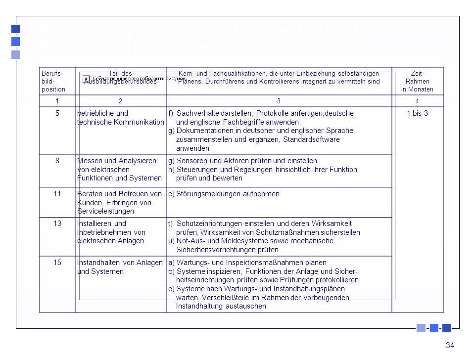 34 Neuordnung der industriellen Elektroberufe Zeitrahmen (6) Elektroniker/in für Betriebstechnik Berufs- bild- position Teil des Ausbildungsberufsbild