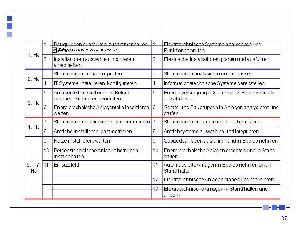 37 1. HJ 1Baugruppen bearbeiten, zusammenbauen, messen 1Elektrotechnische Systeme analysieren und Funktionen prüfen 2Installationen auswählen, montier