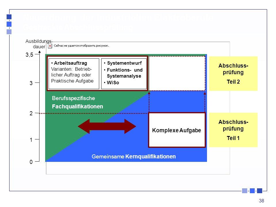 38 Gemeinsame Kernqualifikationen Systementwurf Funktions- und Systemanalyse WiSo Komplexe Aufgabe Abschluss- prüfung Teil 2 Abschluss- prüfung Teil 1