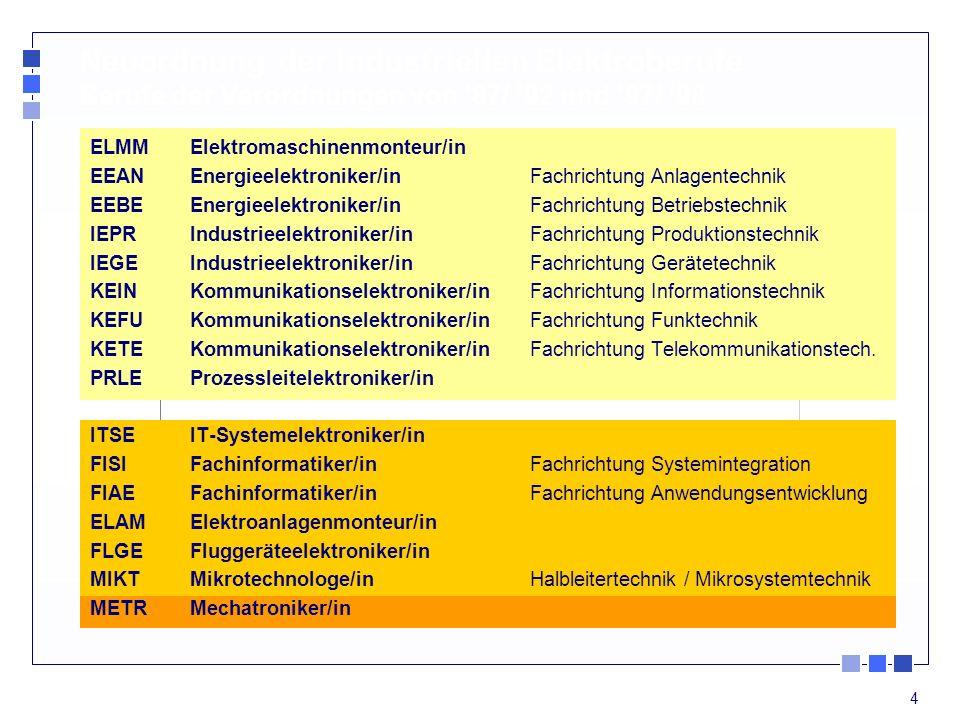 15 Verordnung 2003 Verordnung 1987 Elektroniker/in für luftfahrt- technische Systeme (ELS) Elektroniker/in für Geräte und Systeme (EGS) System- informatiker/in Industrial Information Technology Elektroniker/in für Maschinen u.
